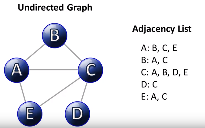 Implementing Undirected Graphs in Python | Discovering Python & R